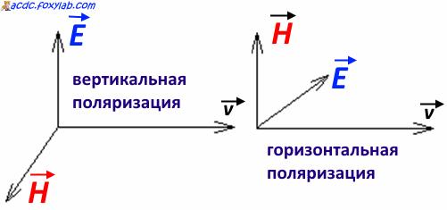 polarizzazione dell'onda elettromagnetica