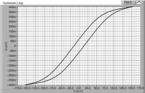 петля гистерезиса для PC40