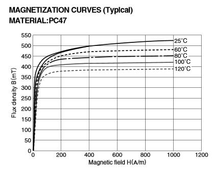 кривая намагничивания PC47