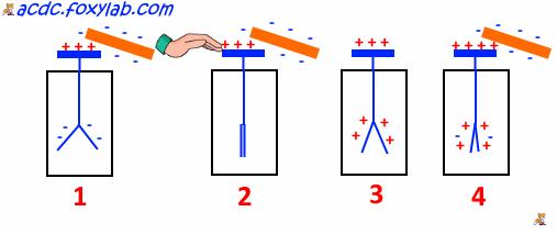 электроскоп и электростатическая индукция