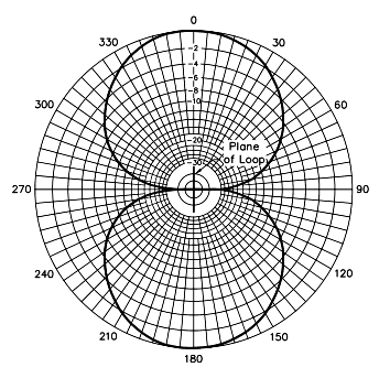 ciclo diagramma antenna direttività